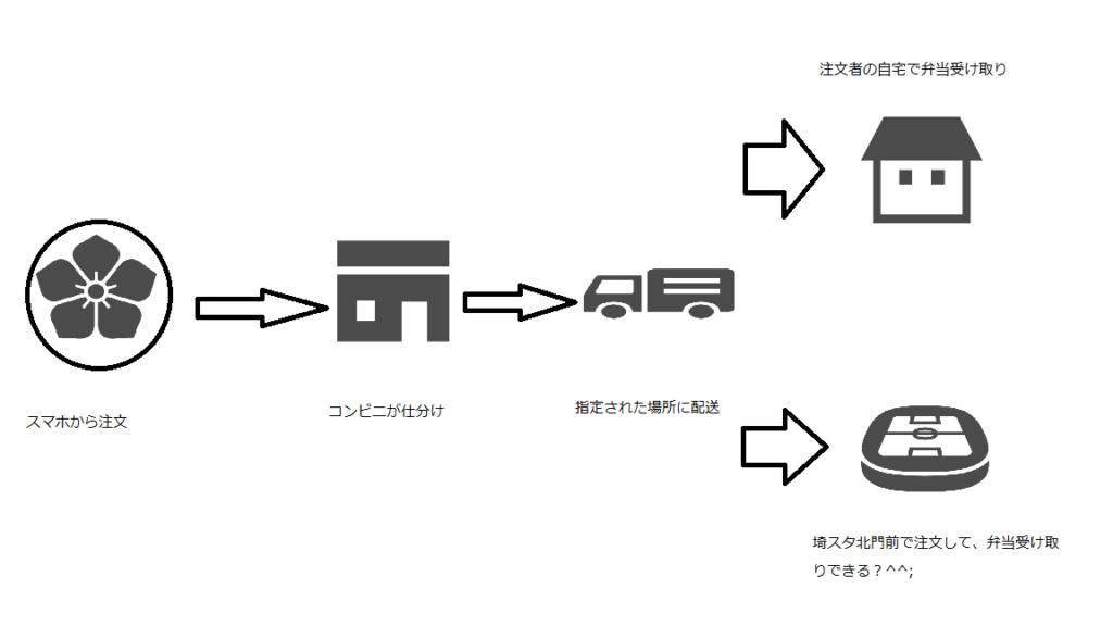ネットコンビニの簡単な配送の図解