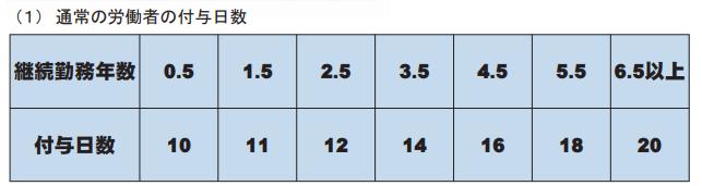 フルタイムの有給日数